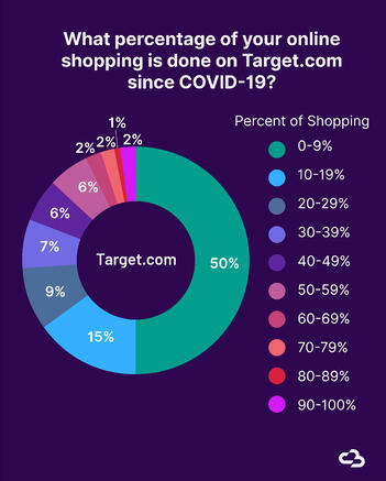 Pie chart showing what percentagoe of online shopping is done on Target.com since COVID-19.