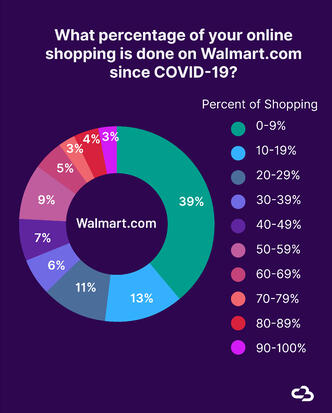 Pie chart showing what percentage of online shopping is done on Walmart.com since COVID-19.