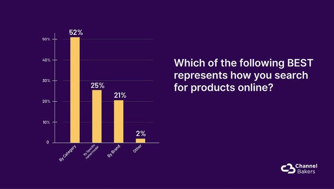Chart showing which of the following best represents how people search for products online.