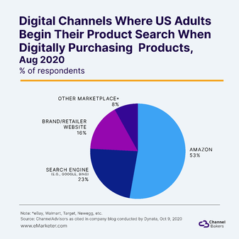 eMarkter chart about Digital Channels and Amazon's lead in product searches.