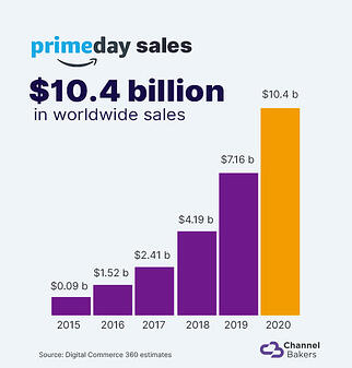 Bar graph of prime day sales showing $10.4 billion in worldwide sales in 2020.