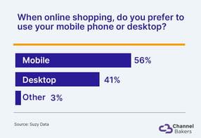 Bar chart showing people prefer mobile online shopping to desktop.