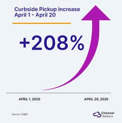 Graphic showing the massive upswing of 208% in curbside pickup in April 2020.