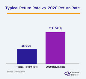 Bar graph showing the increase in return rate from typical return rate to 2020.