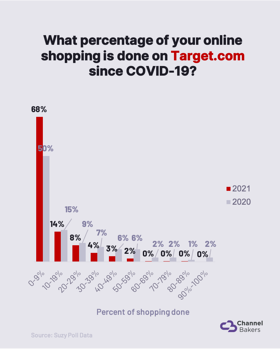 Chart showing pandemic shopping on Target.com.