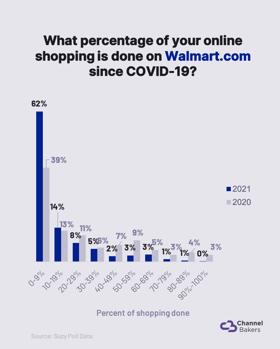 Chart showing pandemic shopping on Walmart.com.