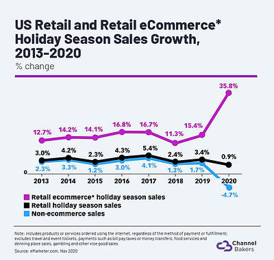Chart showing US Retail and Retail eCommerce Holiday Season Sales Growth, 2013-2020.