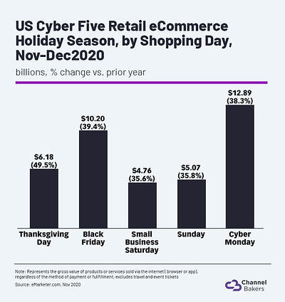Chart showing sales revenue on US Cyber Five in 2020.