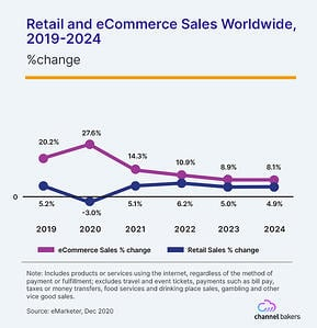 Chart showing Retail and eCommerce Sales Worldwide, 2019-2024.