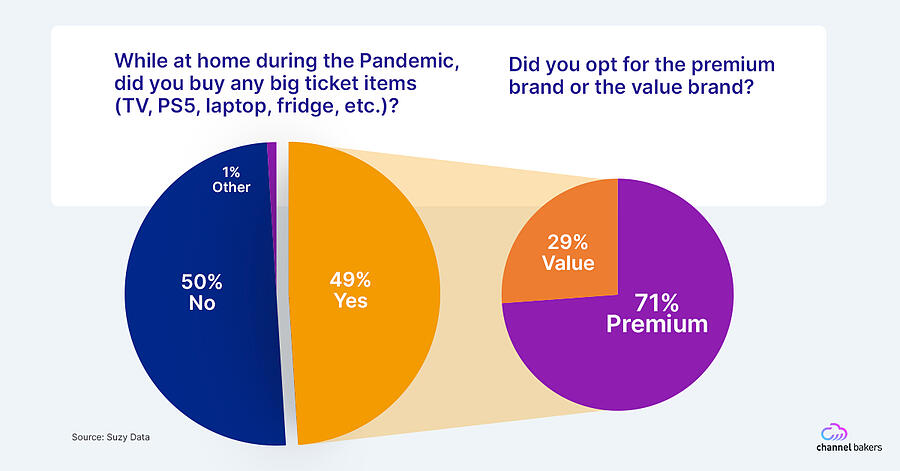 Pie charts showing that people are paying for premium big ticket items during the pandemic.