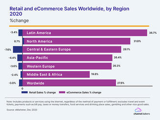 Bar chart showing Retail and eCommerce Sales Worldwide, by region in 2020.