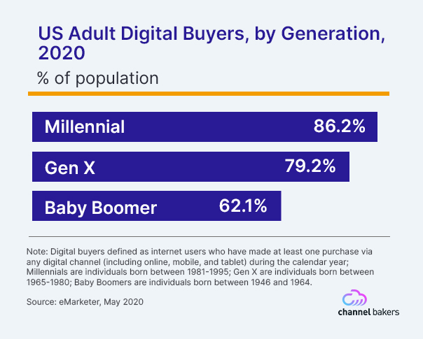 Bar chart showing US Adult Digital Buyers by generation, 2020.