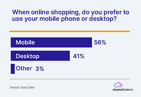 Bar chart showing people prefer mobile online shopping to desktop.