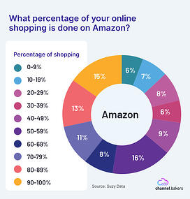 Pie chart showing what percentage of people shop online at Amazon.com.