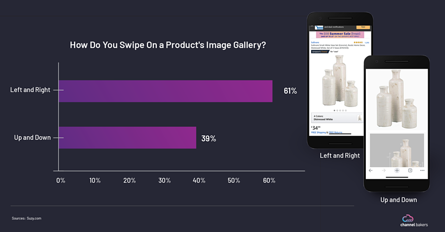 Survey bar chart showing people swipe Left and Right more than Up and Down on a Product's Image Gallery.