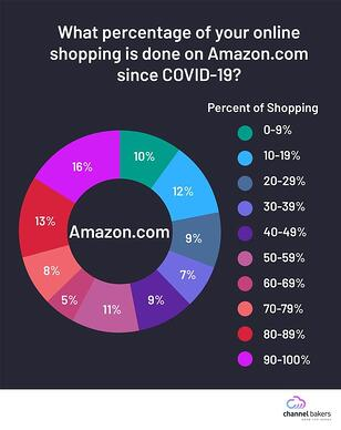 Pie chart showing what percentagoe of online shopping is done on Amazon.com since COVID-19.