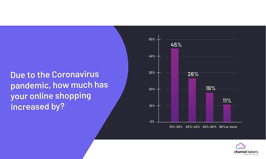 Graph chart showing how much shopping has increased by due the Coronavirus pandemic.