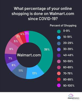 Pie chart showing what percentagoe of online shopping is done on Walmart.com since COVID-19.